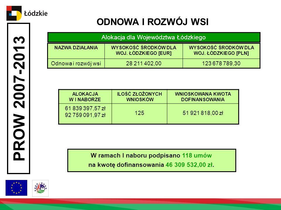 PROW 2007-2013 ODNOWA I ROZWÓJ WSI Alokacja dla Województwa Łódzkiego