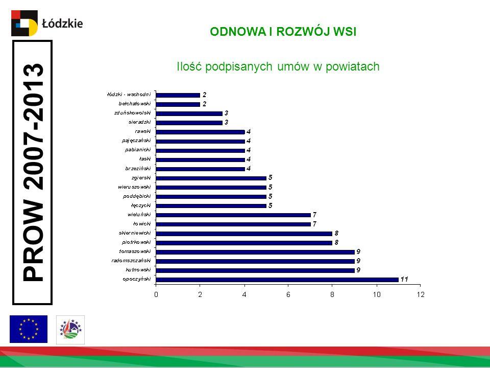 ODNOWA I ROZWÓJ WSI Ilość podpisanych umów w powiatach PROW 2007-2013