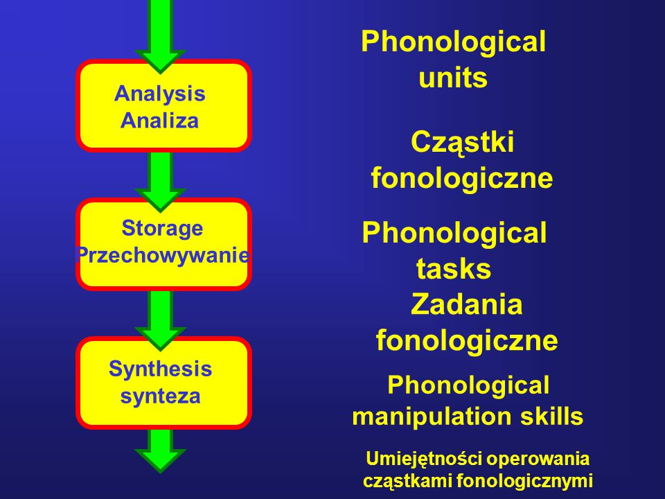 Phonological units Cząstki fonologiczne Phonological tasks