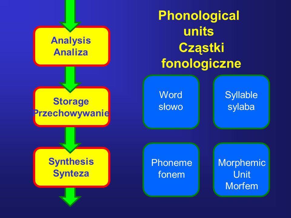 Phonological units Cząstki fonologiczne