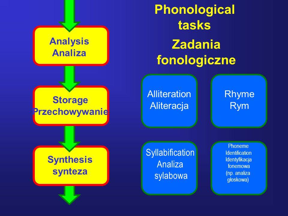 Phonological tasks Zadania fonologiczne