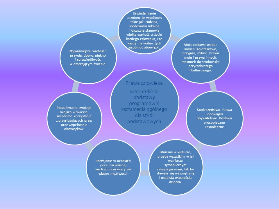 Prawa człowieka w kontekście podstawy programowej kształcenia ogólnego dla szkół podstawowych.