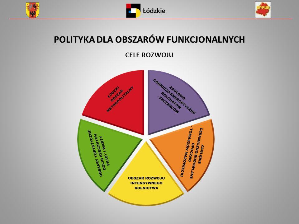 POLITYKA DLA OBSZARÓW FUNKCJONALNYCH