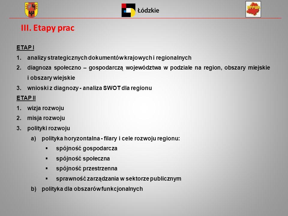 III. Etapy prac ETAP I. analizy strategicznych dokumentów krajowych i regionalnych.