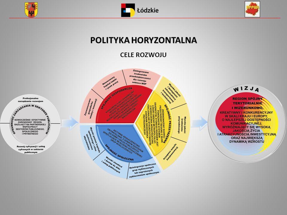 POLITYKA HORYZONTALNA