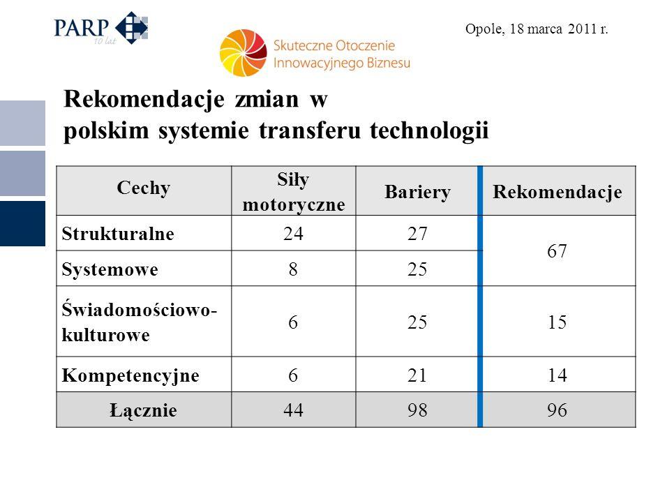 polskim systemie transferu technologii