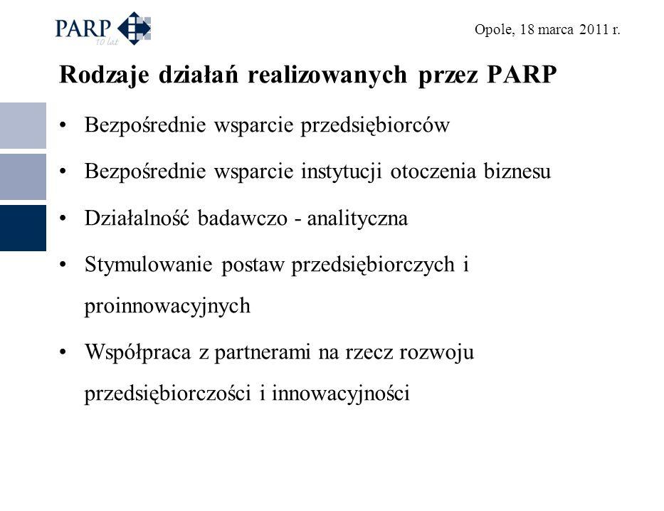 Rodzaje działań realizowanych przez PARP