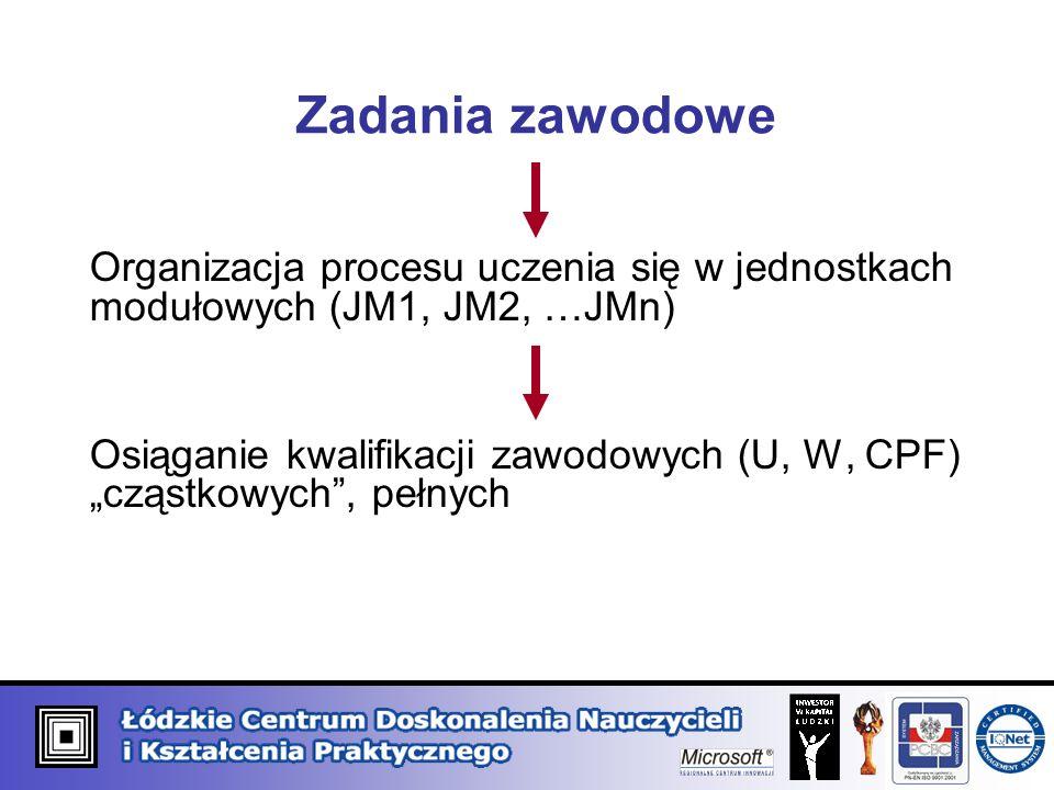 Zadania zawodowe Organizacja procesu uczenia się w jednostkach modułowych (JM1, JM2, …JMn)