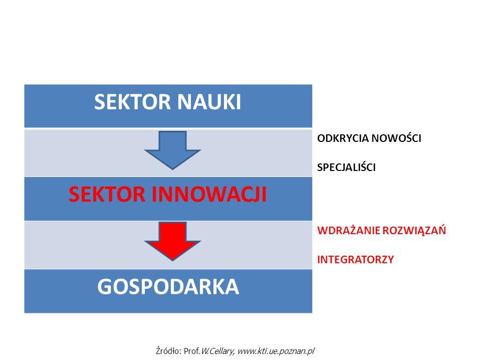 Źródło: Prof.W.Cellary, www.kti.ue.poznan.pl
