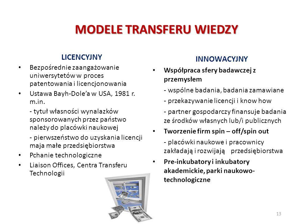 MODELE TRANSFERU WIEDZY