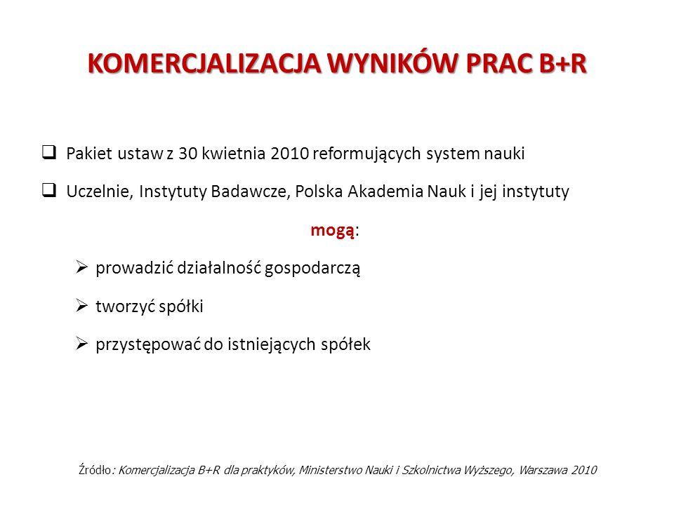 KOMERCJALIZACJA WYNIKÓW PRAC B+R