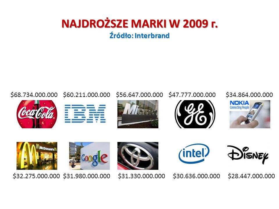 NAJDROŻSZE MARKI W 2009 г. Źródło: Interbrand