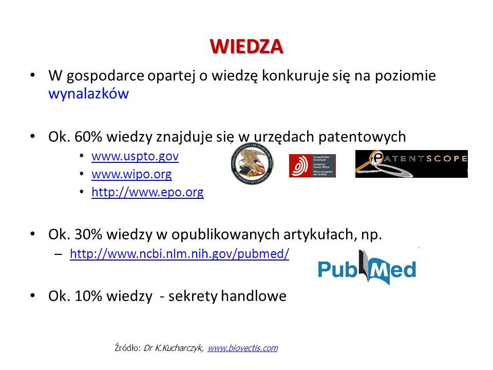 Źródło: Dr K.Kucharczyk, www.biovectis.com