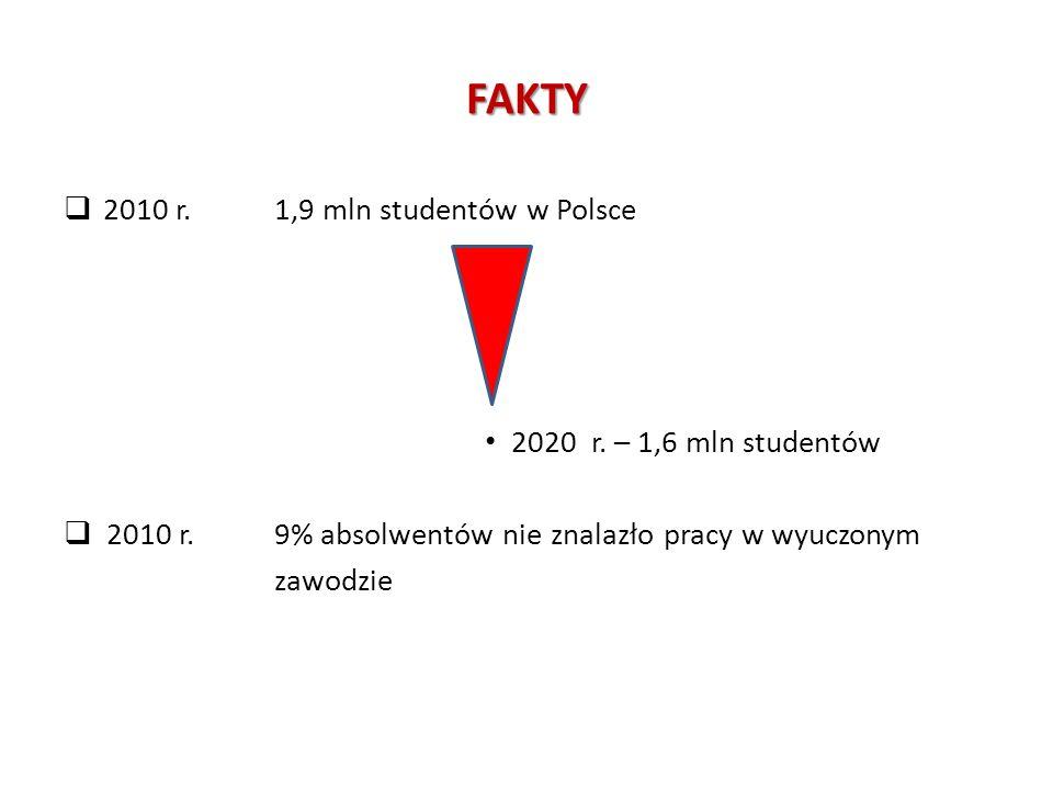 FAKTY 2010 r. 1,9 mln studentów w Polsce 2020 r. – 1,6 mln studentów