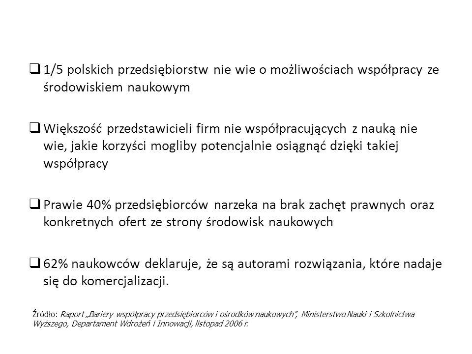1/5 polskich przedsiębiorstw nie wie o możliwościach współpracy ze środowiskiem naukowym