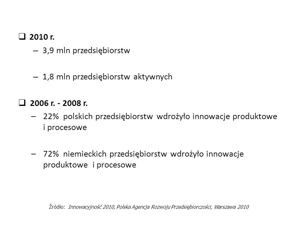 1,8 mln przedsiębiorstw aktywnych 2006 r. - 2008 r.