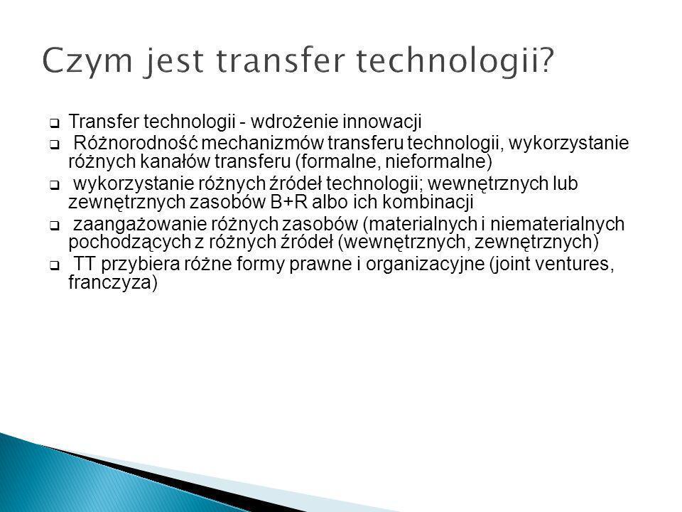 Czym jest transfer technologii