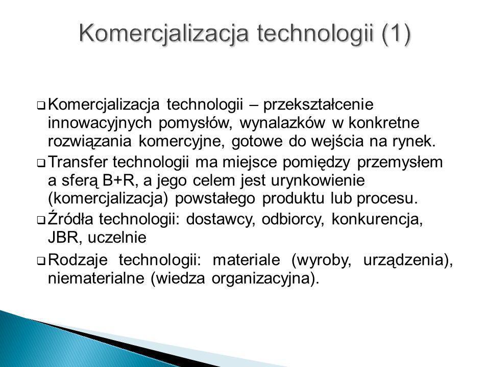 Komercjalizacja technologii (1)