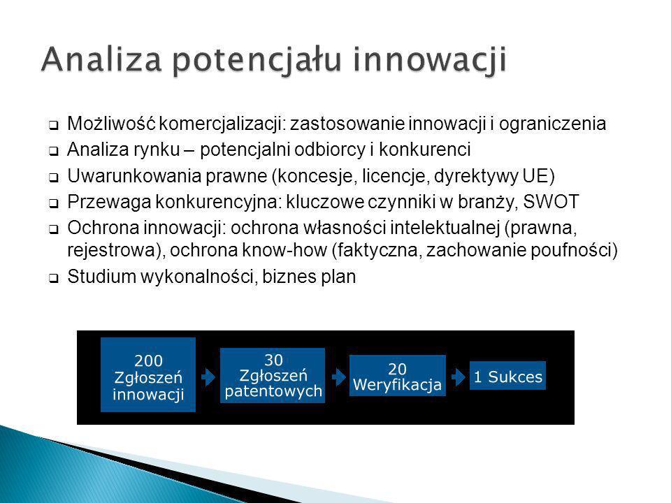 Analiza potencjału innowacji