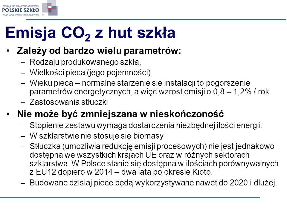 Emisja CO2 z hut szkła Zależy od bardzo wielu parametrów: