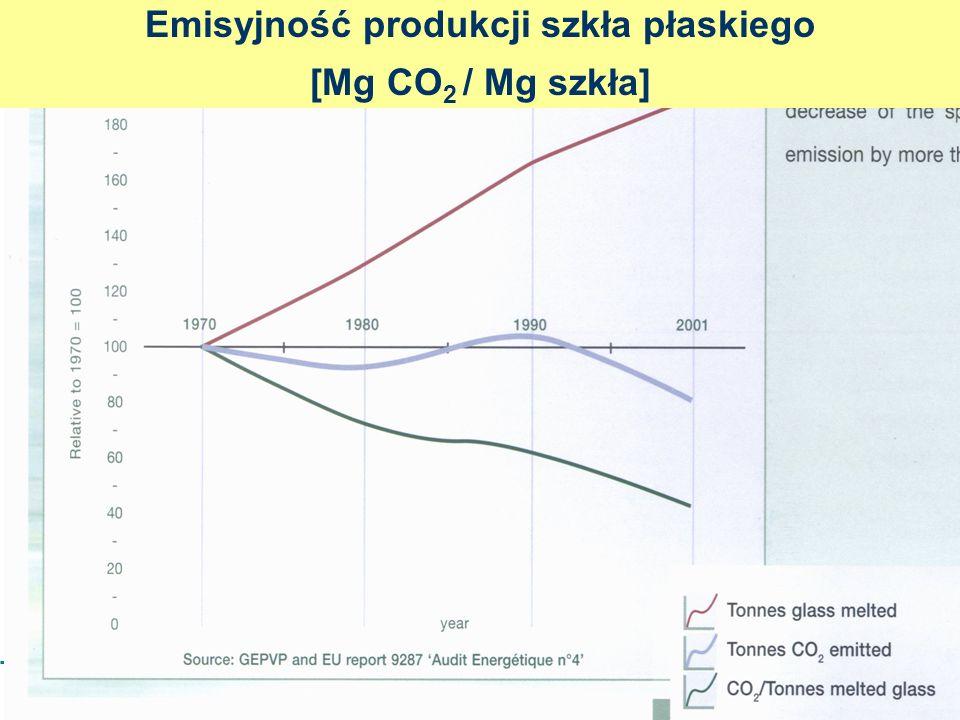 Emisyjność produkcji szkła płaskiego