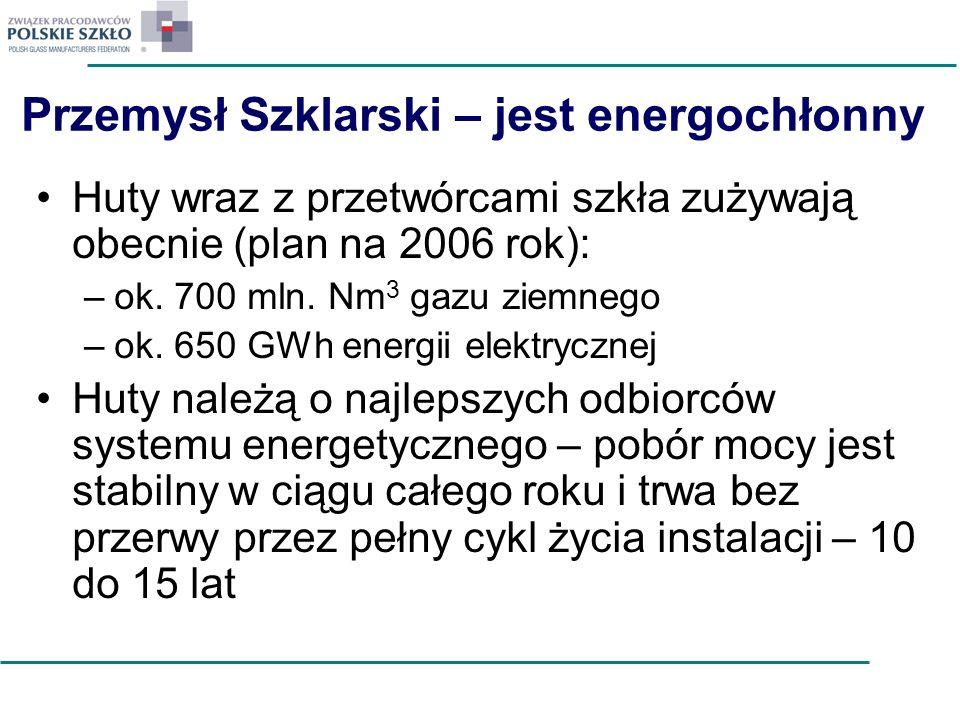 Przemysł Szklarski – jest energochłonny