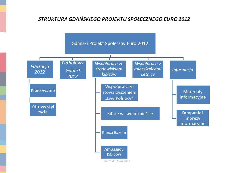 STRUKTURA GDAŃSKIEGO PROJEKTU SPOŁECZNEGO EURO 2012