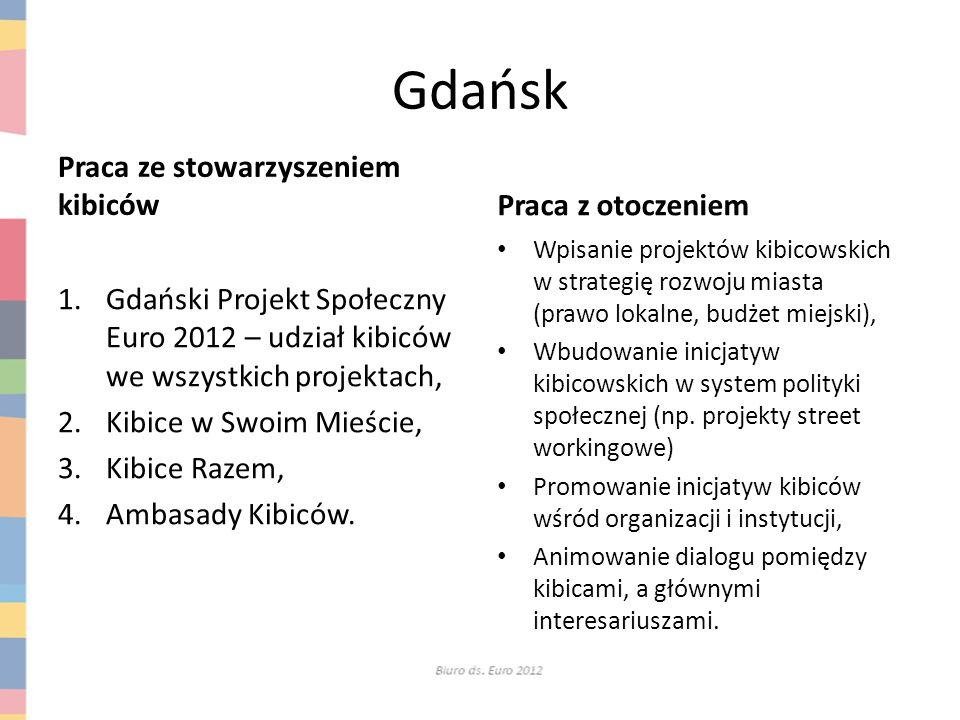 Gdańsk Praca ze stowarzyszeniem kibiców Praca z otoczeniem