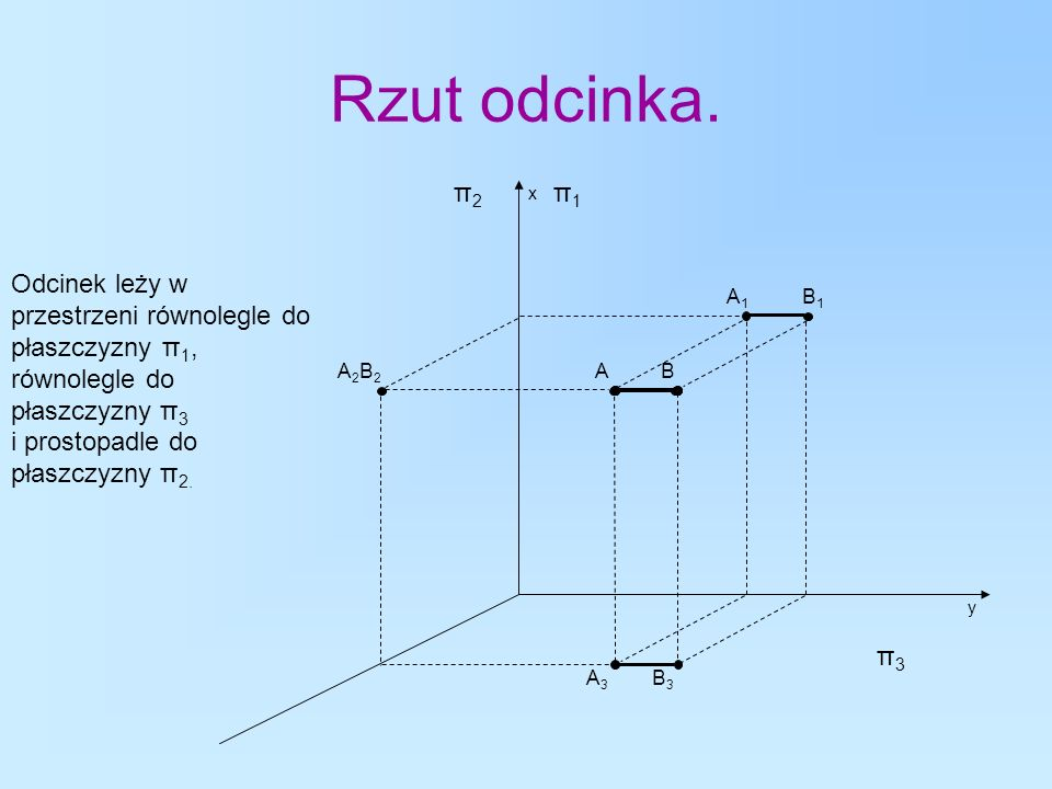 Rzut odcinka. π2. x. π1.