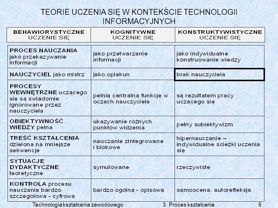 TEORIE UCZENIA SIĘ W KONTEKŚCIE TECHNOLOGII INFORMACYJNYCH