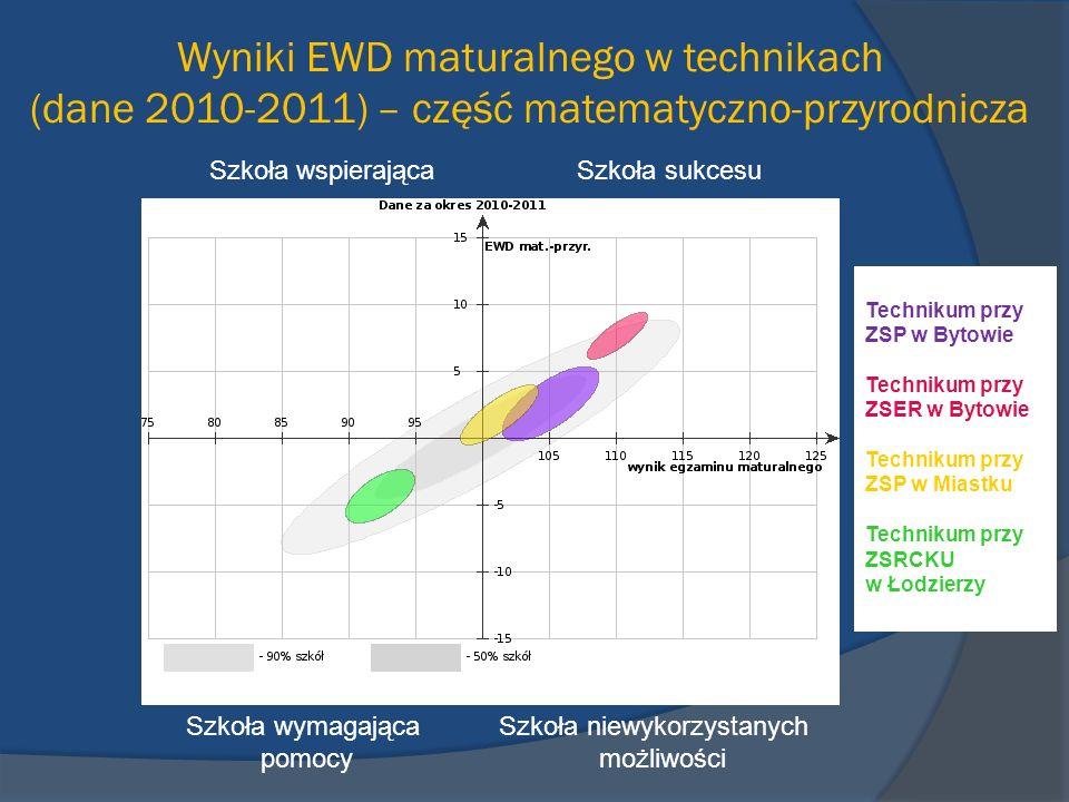 Wyniki EWD maturalnego w technikach (dane 2010-2011) – część matematyczno-przyrodnicza