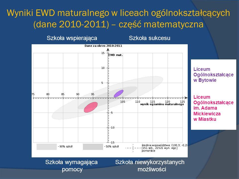 Wyniki EWD maturalnego w liceach ogólnokształcących (dane 2010-2011) – część matematyczna