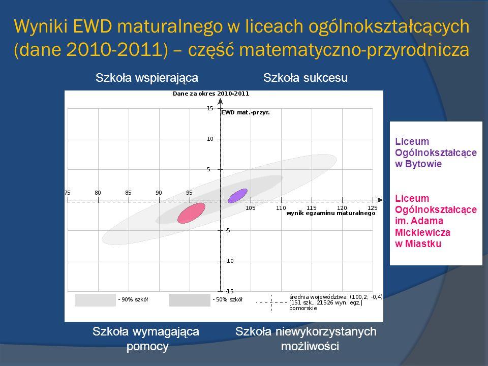 Wyniki EWD maturalnego w liceach ogólnokształcących (dane 2010-2011) – część matematyczno-przyrodnicza