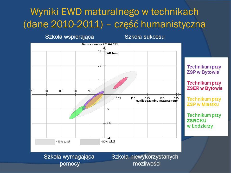 Wyniki EWD maturalnego w technikach (dane 2010-2011) – część humanistyczna