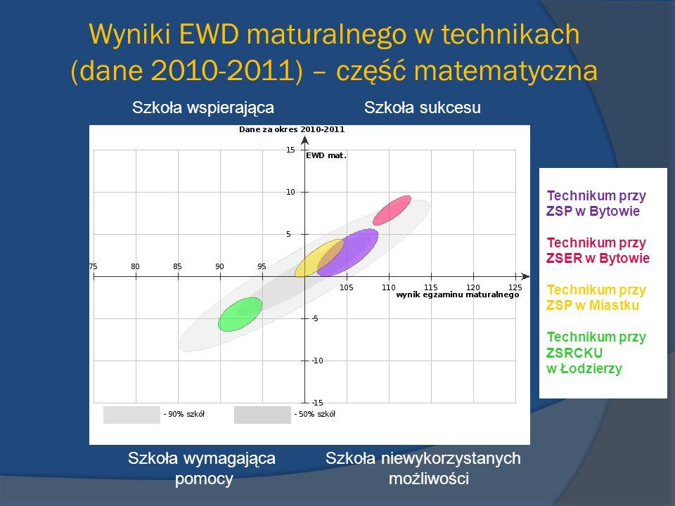 Wyniki EWD maturalnego w technikach (dane 2010-2011) – część matematyczna