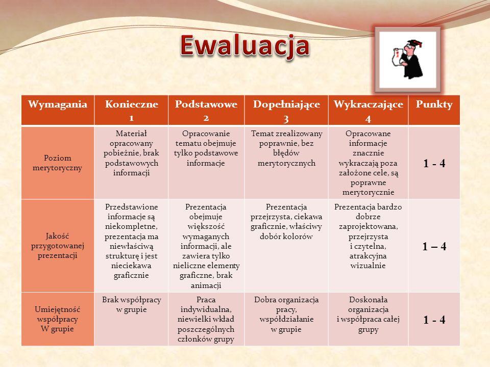 Ewaluacja 1 - 4 1 – 4 Wymagania Konieczne 1 Podstawowe 2 Dopełniające