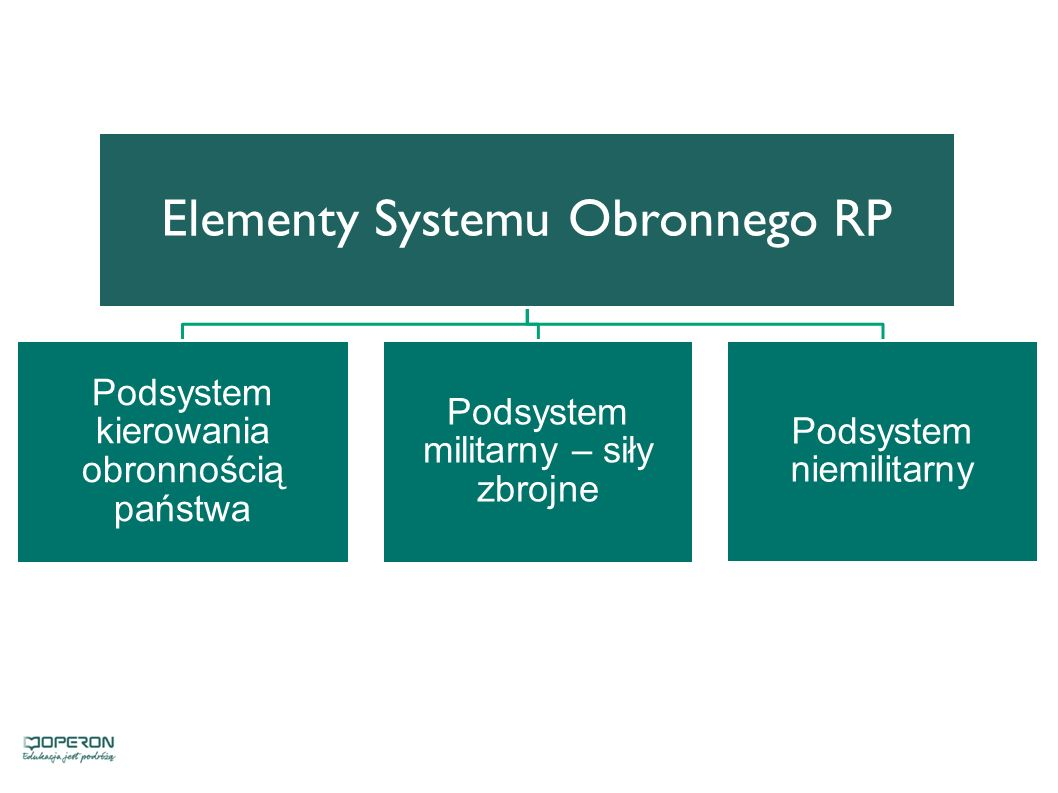 Elementy Systemu Obronnego RP