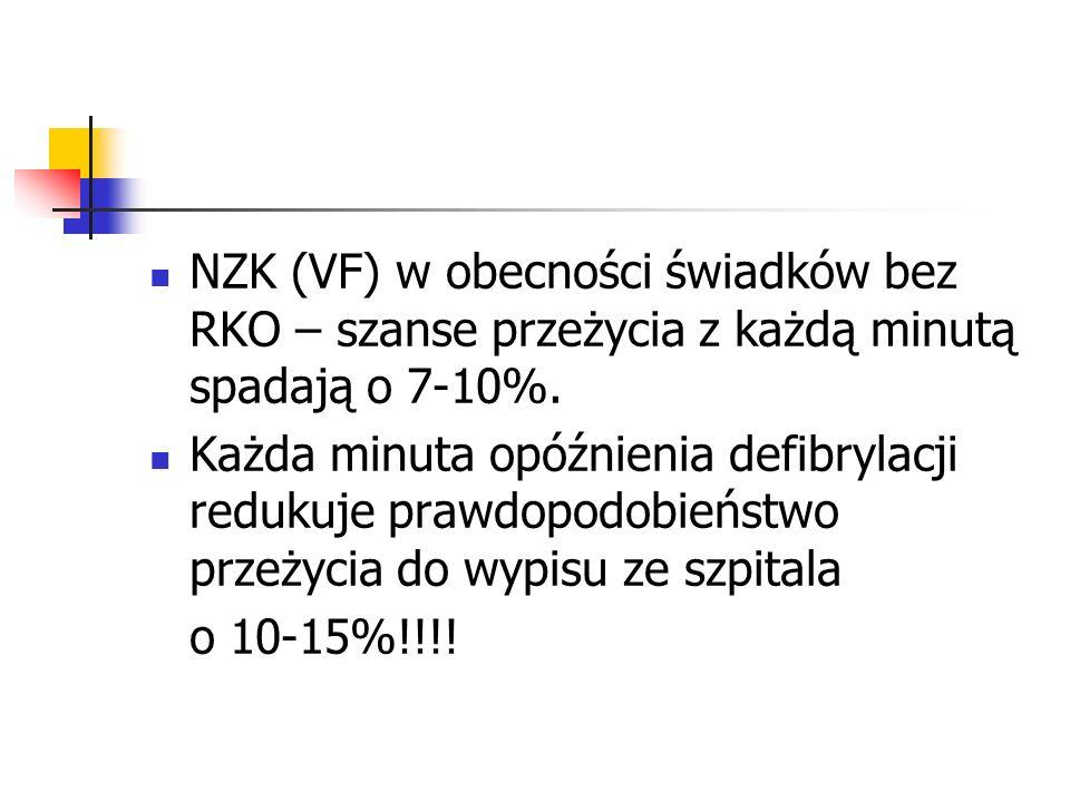 NZK (VF) w obecności świadków bez RKO – szanse przeżycia z każdą minutą spadają o 7-10%.