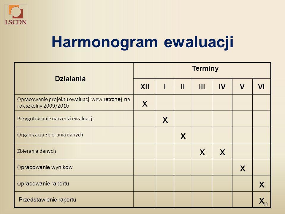 Harmonogram ewaluacji