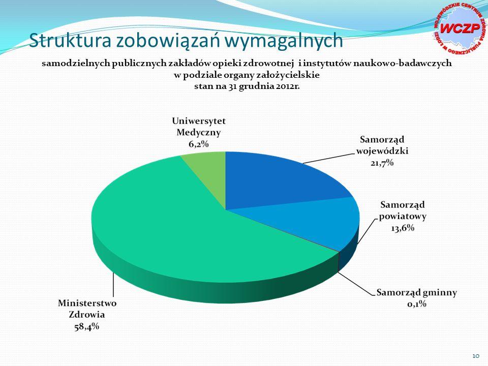 Struktura zobowiązań wymagalnych