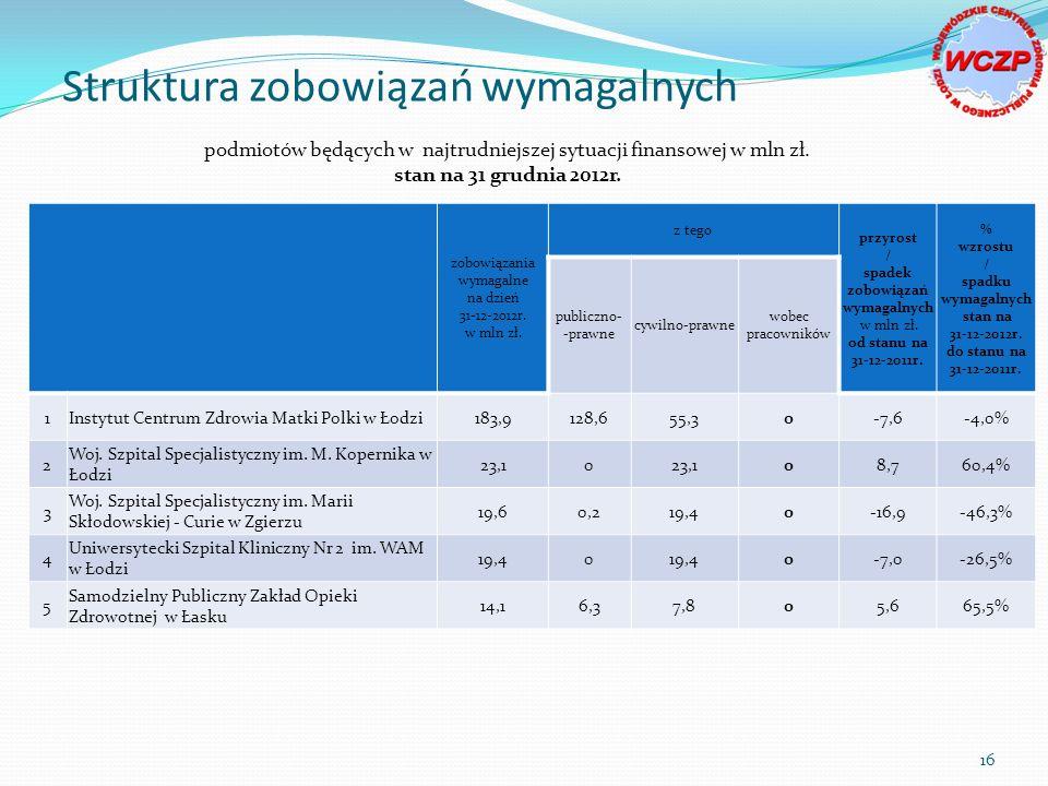/ spadku wymagalnych stan na 31-12-2012r. do stanu na 31-12-2011r.