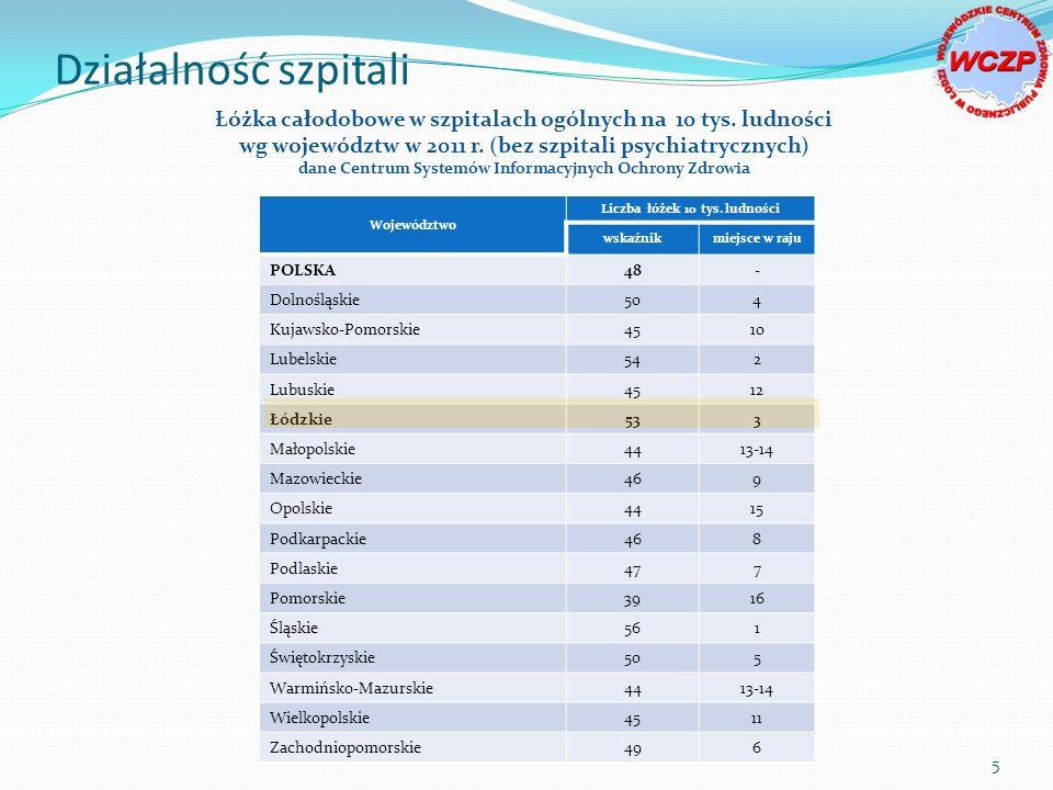Działalność szpitali Łóżka całodobowe w szpitalach ogólnych na 10 tys. ludności. wg województw w 2011 r. (bez szpitali psychiatrycznych)
