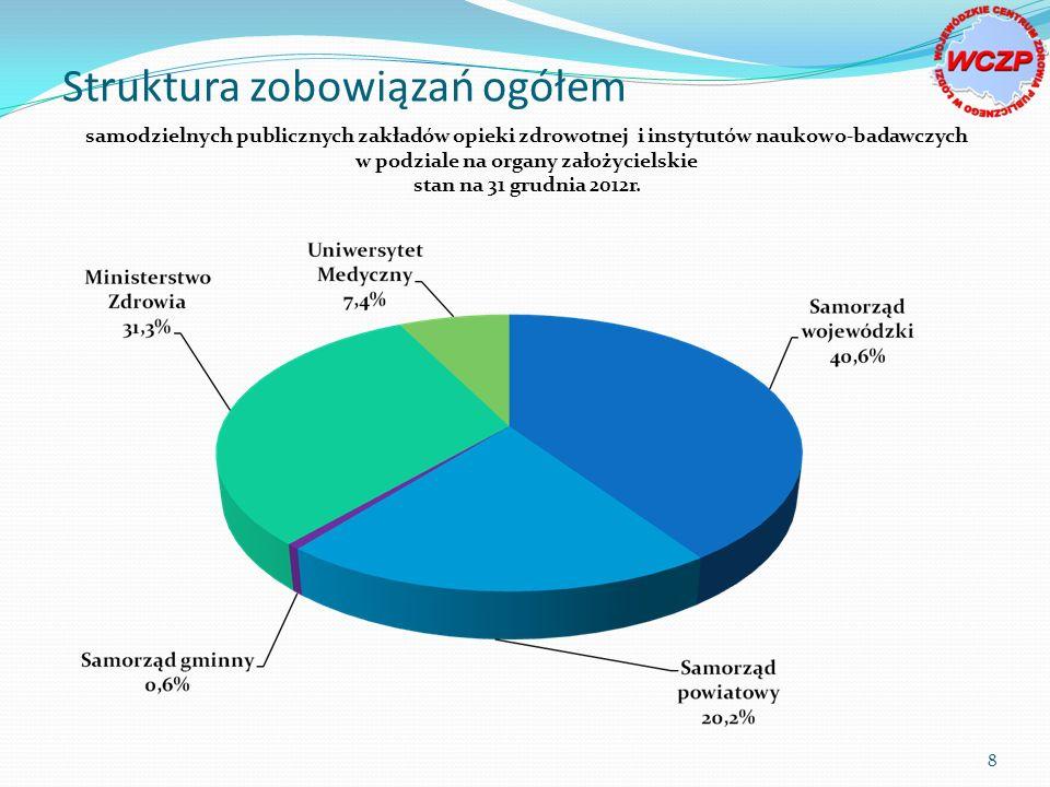 Struktura zobowiązań ogółem