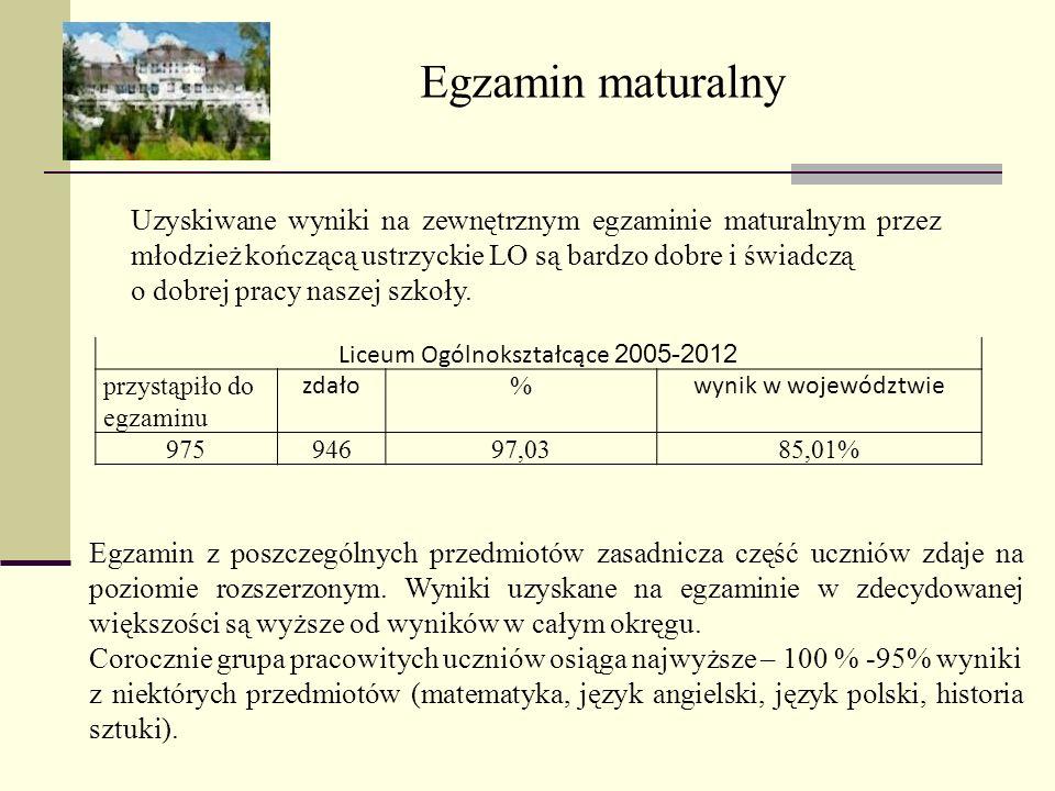 Liceum Ogólnokształcące 2005-2012