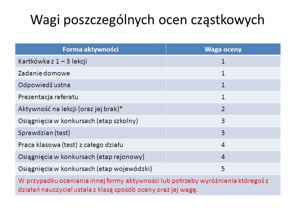 Wagi poszczególnych ocen cząstkowych