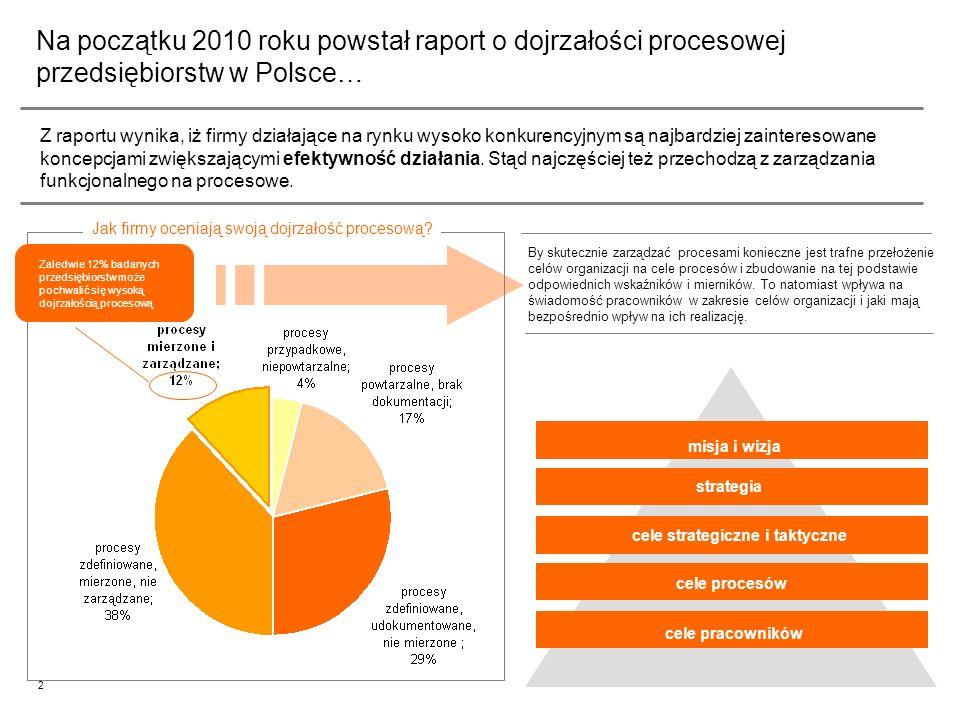 Na początku 2010 roku powstał raport o dojrzałości procesowej przedsiębiorstw w Polsce…