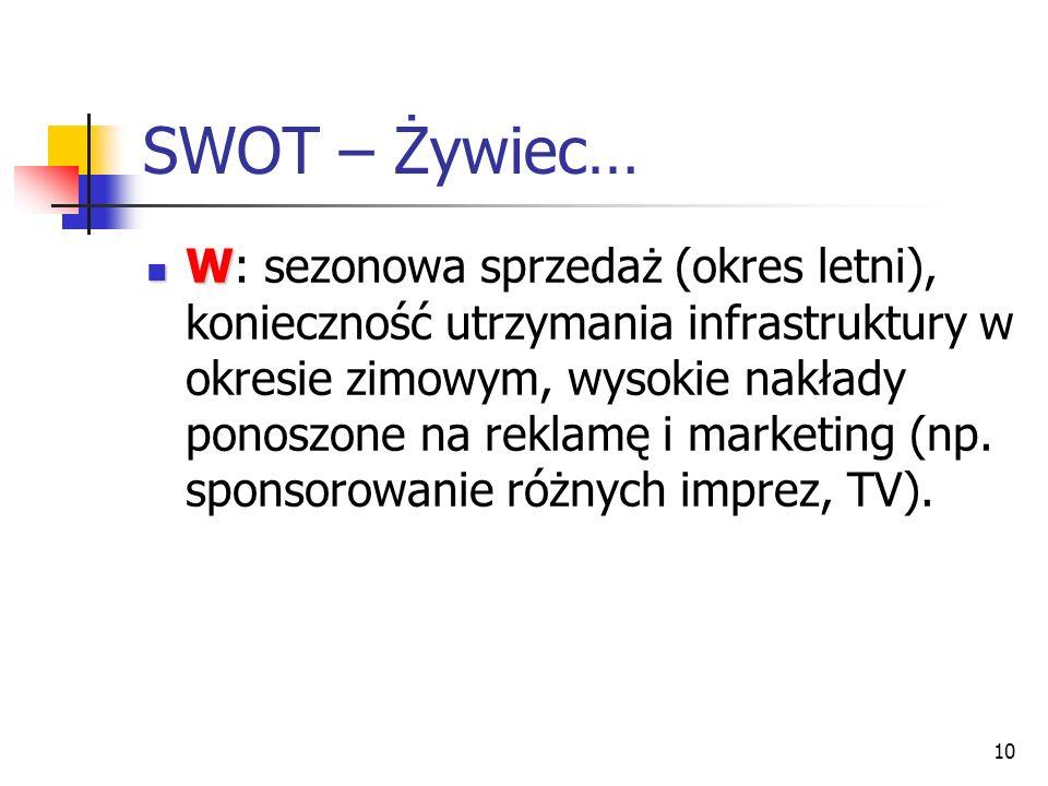SWOT – Żywiec…