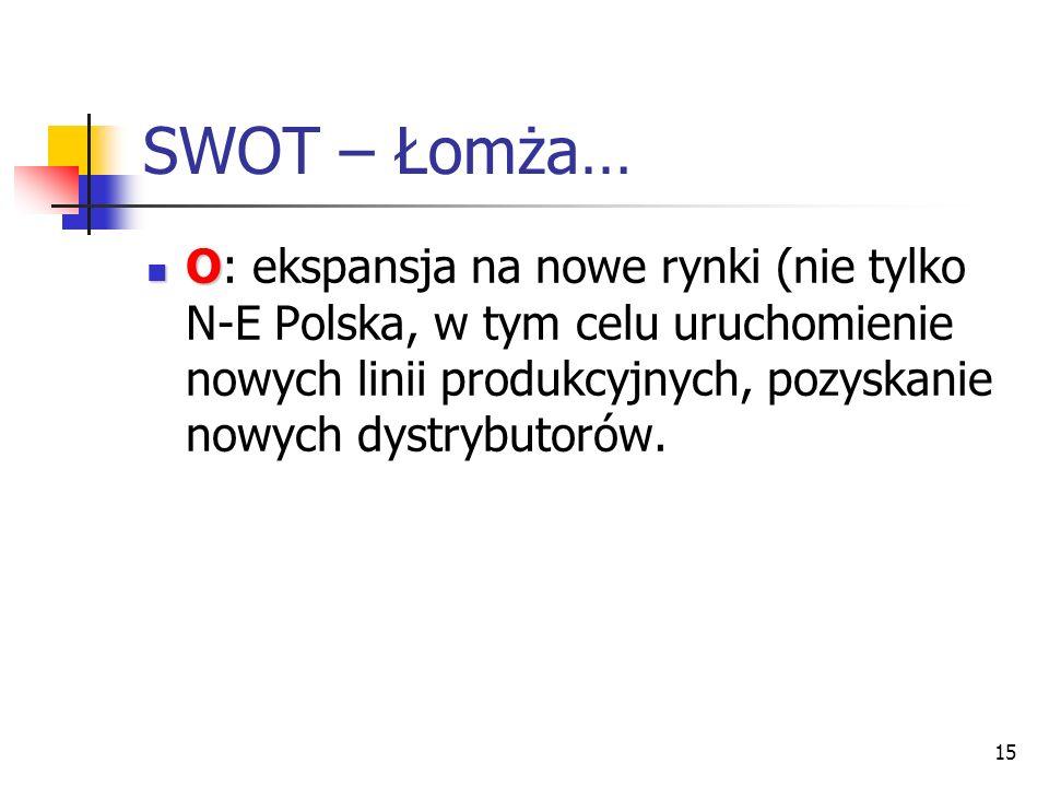 SWOT – Łomża… O: ekspansja na nowe rynki (nie tylko N-E Polska, w tym celu uruchomienie nowych linii produkcyjnych, pozyskanie nowych dystrybutorów.