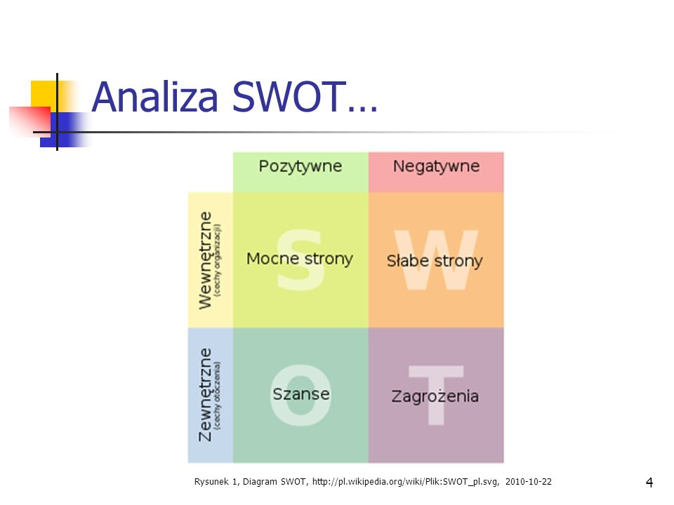 Analiza SWOT… Rysunek 1, Diagram SWOT,