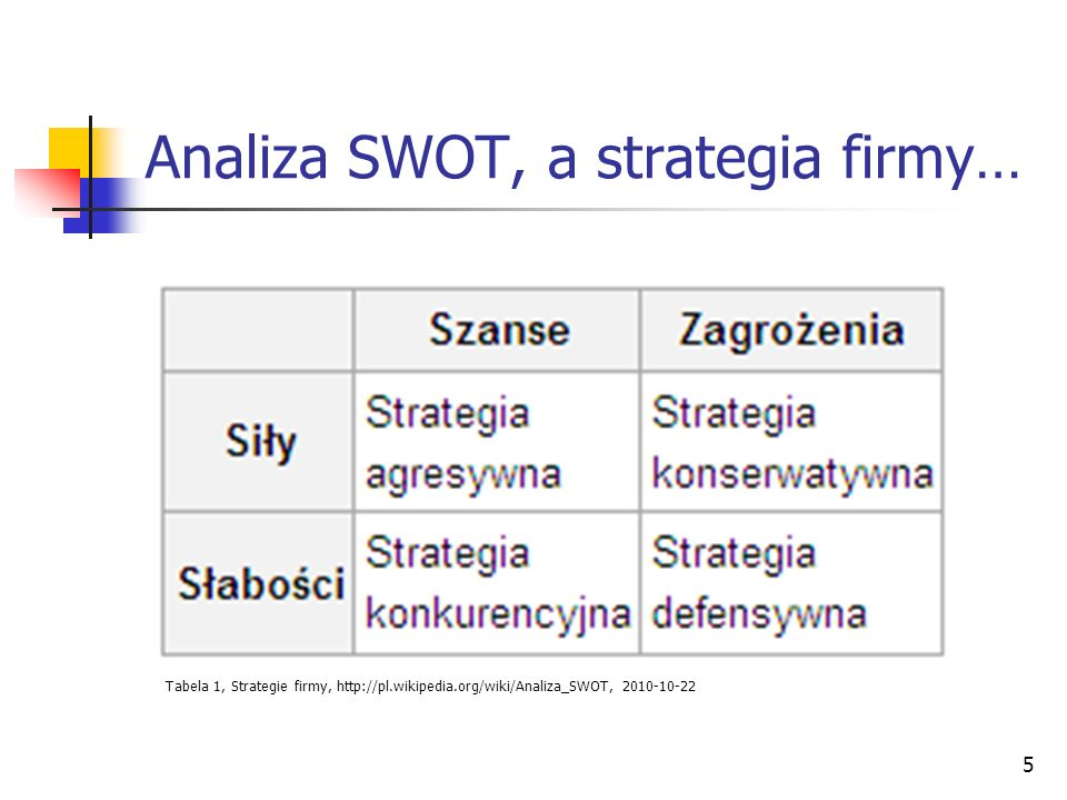 Analiza SWOT, a strategia firmy…